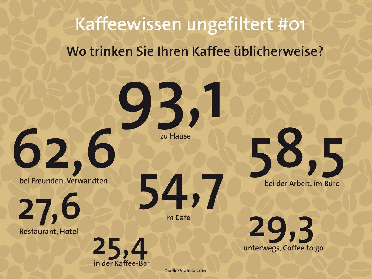 Neue Serie: Kaffeewissen ungefiltert