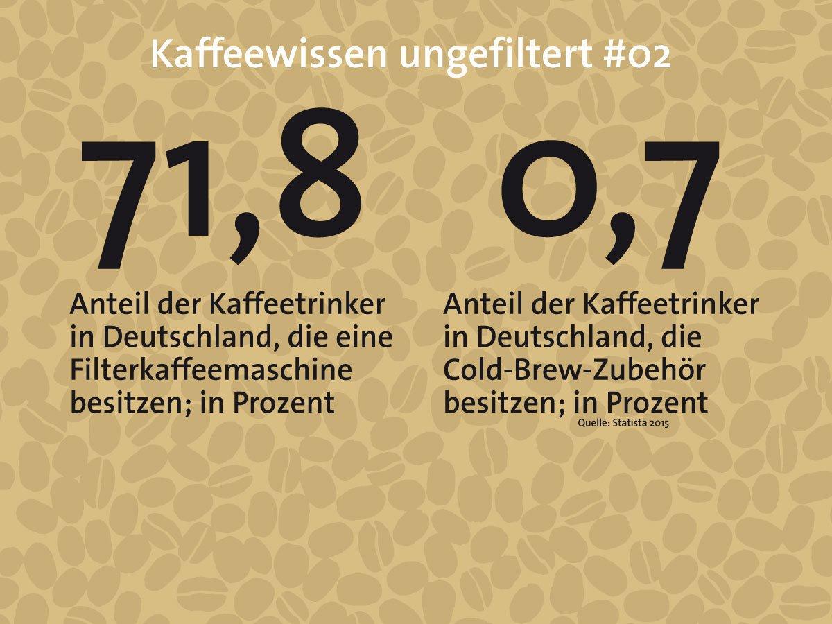 Mehr als kalter Kaffee: Cold Brew selbstgemacht
