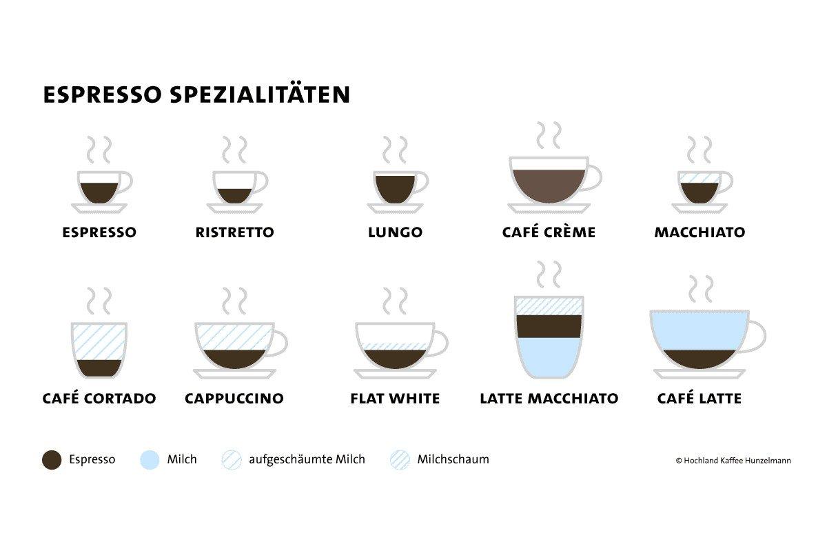 Espresso-Variationen
