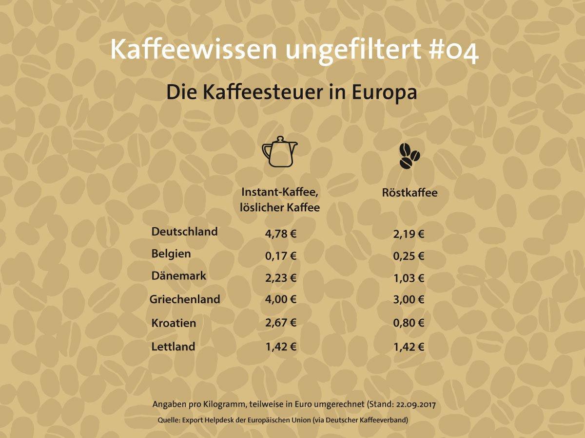 Wie der Staat Kaffeetrinker zur Kasse bittet